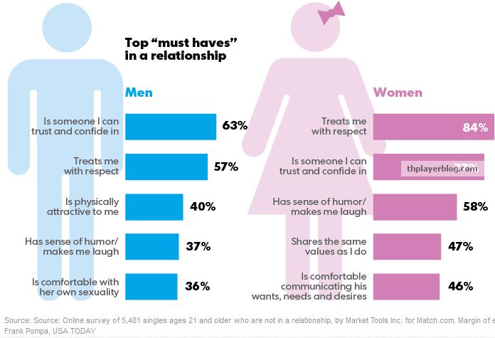 Γιατί οι άντρες πηγαίνουν σε σάιτ γνωριμιών όταν έχουν κοπέλα